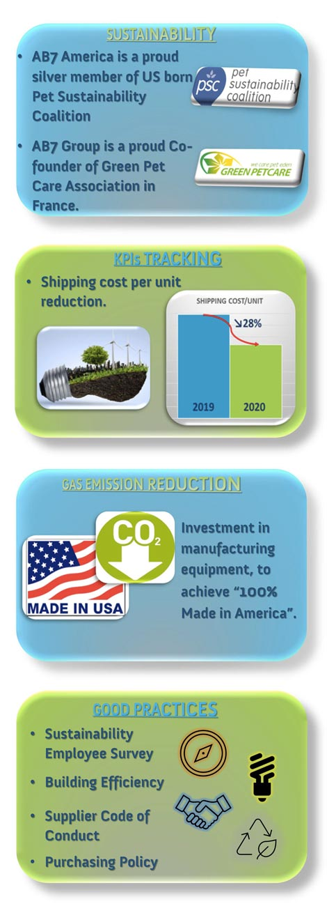 Sustainability Achievements in AB7 America